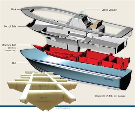 boat stringers the structural grid prefabrication compositesworld