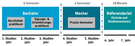 Bewerbung Studium Grundschullehramt Studienaufbau