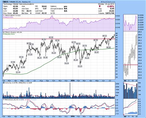 mobile stock charts t mobile tmus hangs on to new highs don t ignore this