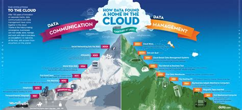 Solutions For Amazing Ideas by Managed Services Amp The Cloud Cloud Evolution Triyoung