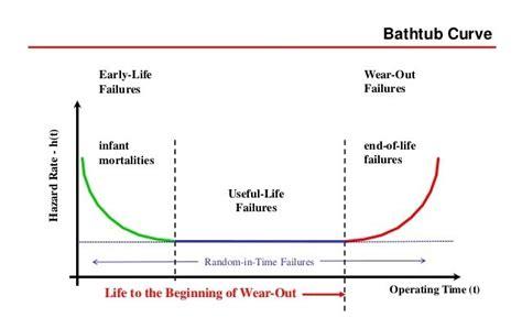 bathtub curve explanation the bathtub curve of innovation best bathtub 2017