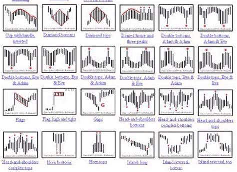 chart pattern analysis pdf chart patterns all things stocks medium