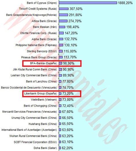 solvencia banco sabadell top bancos m 225 s solventes mundo seg 250 n the banker los