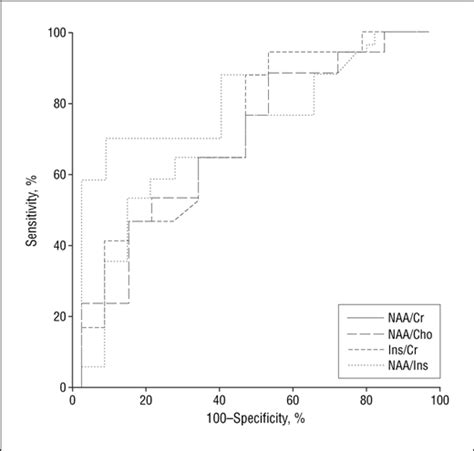 n acetylaspartate creatine ratio detection of cerebral degeneration in amyotrophic lateral
