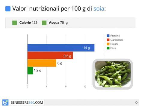 composizione nutrizionale alimenti soia propriet 224 calorie valori nutrizionali e