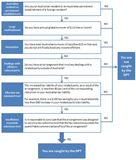 budget process flowchart federal budget process flowchart flowchart in word