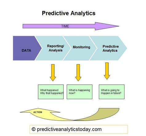analytics business intelligence algorithms and statistical analysis books 80 best images about predictive analytics on