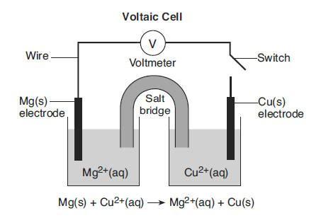 voltaic cell diagram regents chemistry explanations june 2009
