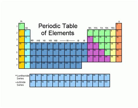 periodic table matching periodic table of elements