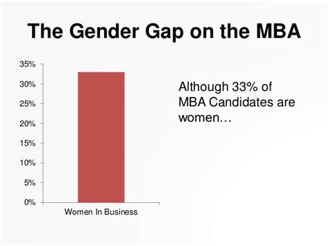 Gender Pay Gap Mba by Future Trends For In Business