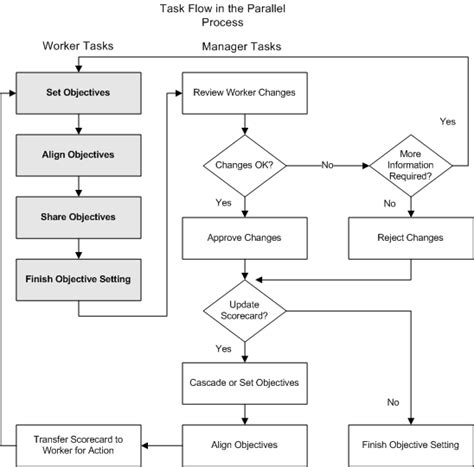 performance management process template oracle performance management implementation and user guide