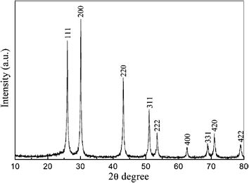 xrd pattern of pbs high yield synthesis of matchstick like pbs nanocrystals