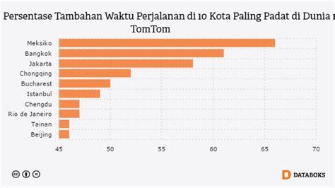 Berapa Macbook Pro Di Indonesia berapa jumlah kecelakaan lalu lintas di indonesia