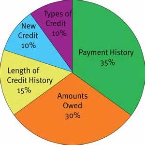30 credit score charts ranges what is a credit score