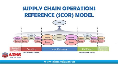 cadena de suministro modelo scor supply chain operations reference model scor