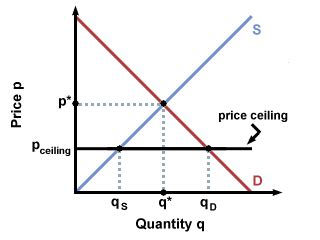 Effects Of Price Ceilings by