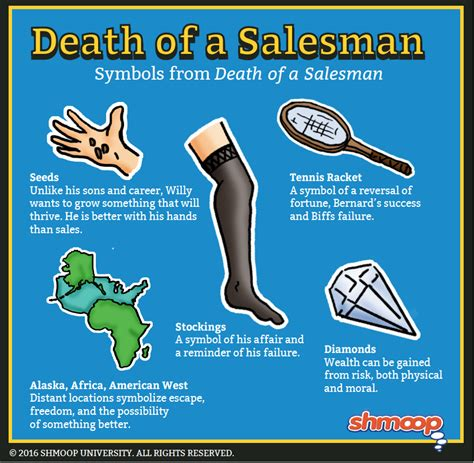 death of a salesman theme of alienation tennis racket in death of a salesman