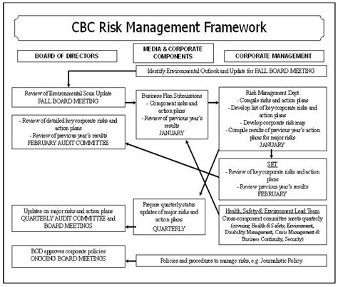 risk management plan template risk matrix powerpoint