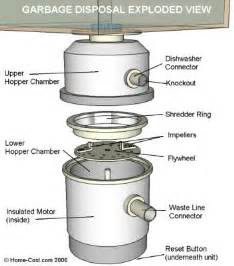 Insinkerator Faucet Dispose The Evidence How Your Garbage Disposal Disposes