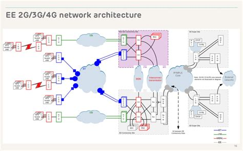 3g mobile network the 3g4g network architecture