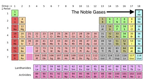 Gases On Periodic Table by In Every Day Noble Gases And Their Uses