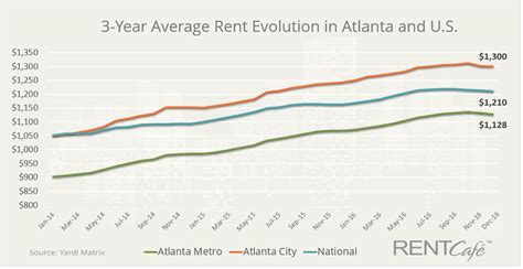 average rent per state atlanta suburbs beat city with fastest growing rents in