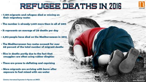 who has died in 2016 7 189 migrants and refugees died in 2016 international