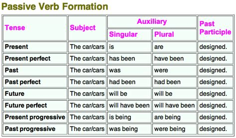 verb pattern in active and passive sentences past tense quot had quot vs quot had been quot english language