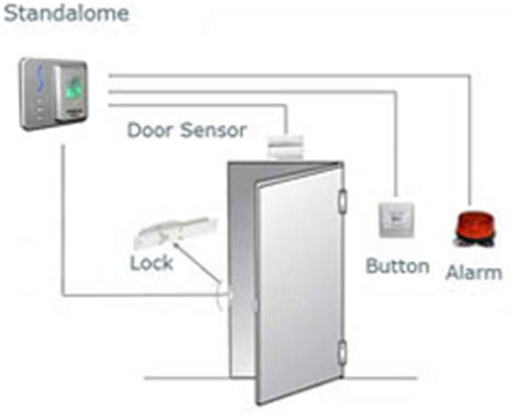 Paket Access Access Door System Access Pintu mesin absensi sidik jari mesin absensi fingerprint