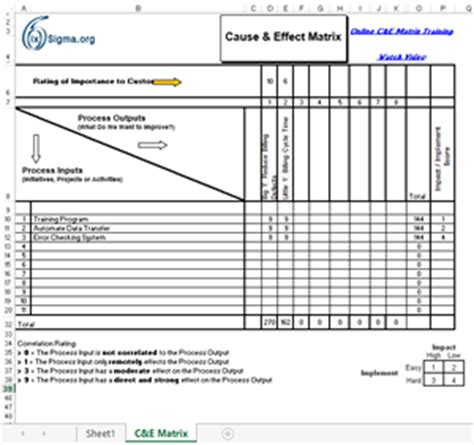 c template exle c e template cause and effect matrix template