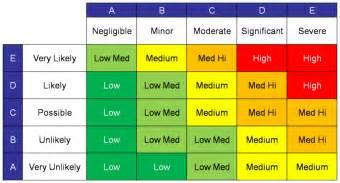 risk assessment a primer pei