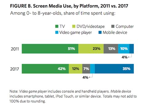 s day common sense media american spend more than two hours a day on screens