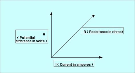 resistor current voltage relationship introductory physics the relation between voltage and
