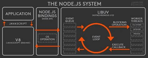 node js fs tutorial node js tutorial node js event loop