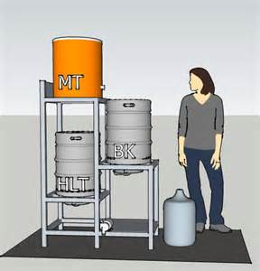 2 5 tier brew stand design questions home brew forums