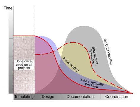 why during the design process drawing still remains relevant american home improvement call 14 best images about arq mundo bim on pinterest bed