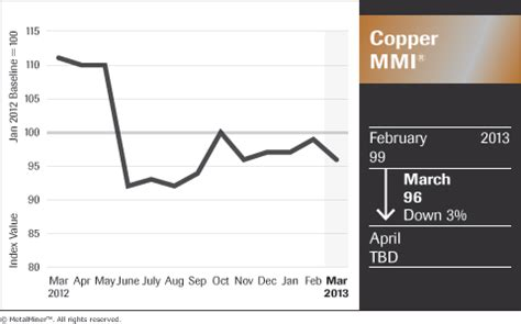 copper price forecast for 2013 is bright, but monthly