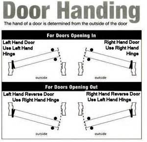 Right Vs Left Door by Door Handing Hardwaresource