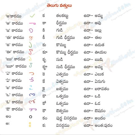 Letter Of Credit Definition In Telugu Tamil Letters A Z Related Keywords Tamil Letters A Z