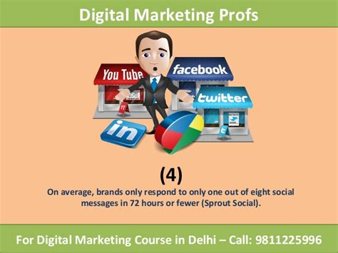 Courses On Digital Marketing 5 by 4 Social Media Marketing Statistics 2017 To Include