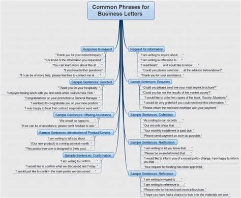 Business Letter Phrases 1000 Images About Business Certifications On Phrases Esl And