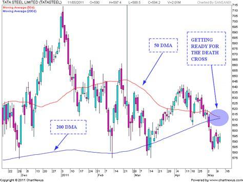 candlestick pattern of tata steel stock market chart analysis tata steel consolidation pattern