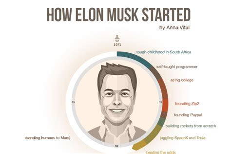 elon musk biography video how elon musk started infographic