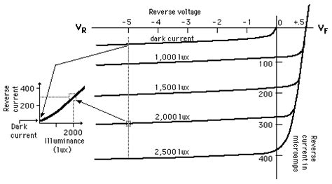 photodiode iv curve photo diode operation vi characteristics ece tutorials
