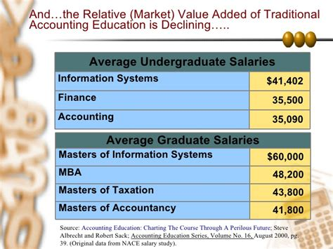 Cpa And Mba Combination Salary by Jedituns