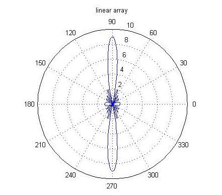 beam pattern of line array radiation pattern for linear array with n isotropic point