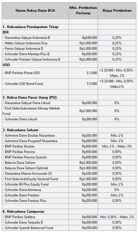 bca reksadana produk reksadana bank bca pt bank central asia tbk