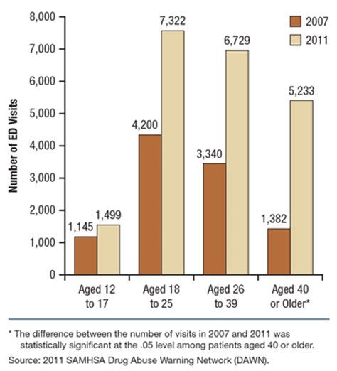 energy drink statistics the report update on emergency department visits