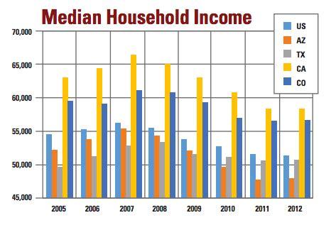 us average salary income job comparison | autos post