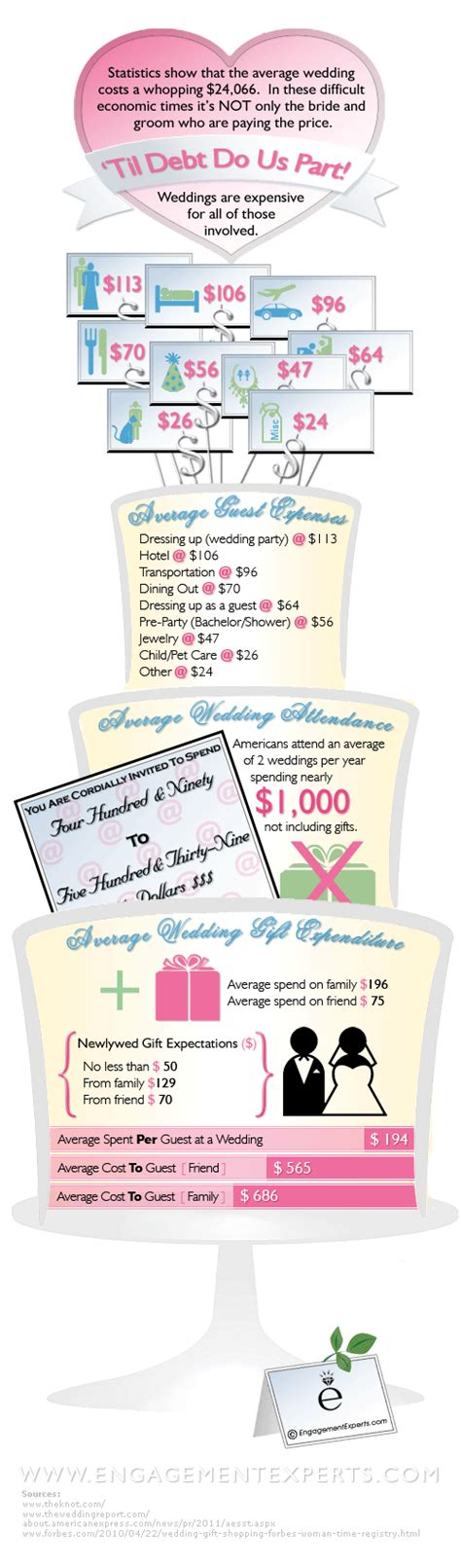 Wedding Budget Money Saving Expert by Cost To Wedding Guest Attending A Wedding Money Saving